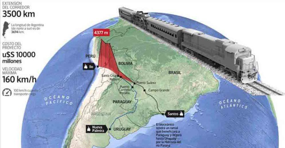 Tren bioceánico peru bolivia