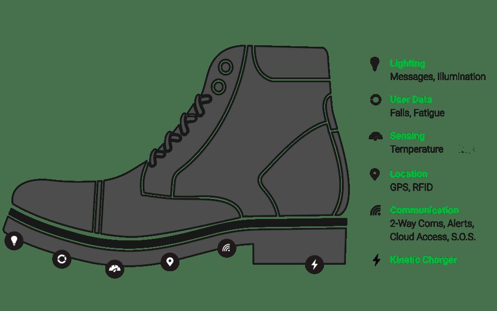 wearables botas inteligentes